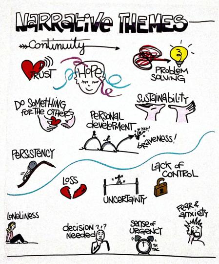 Narrative themes | Identistories © Sara Serravalle